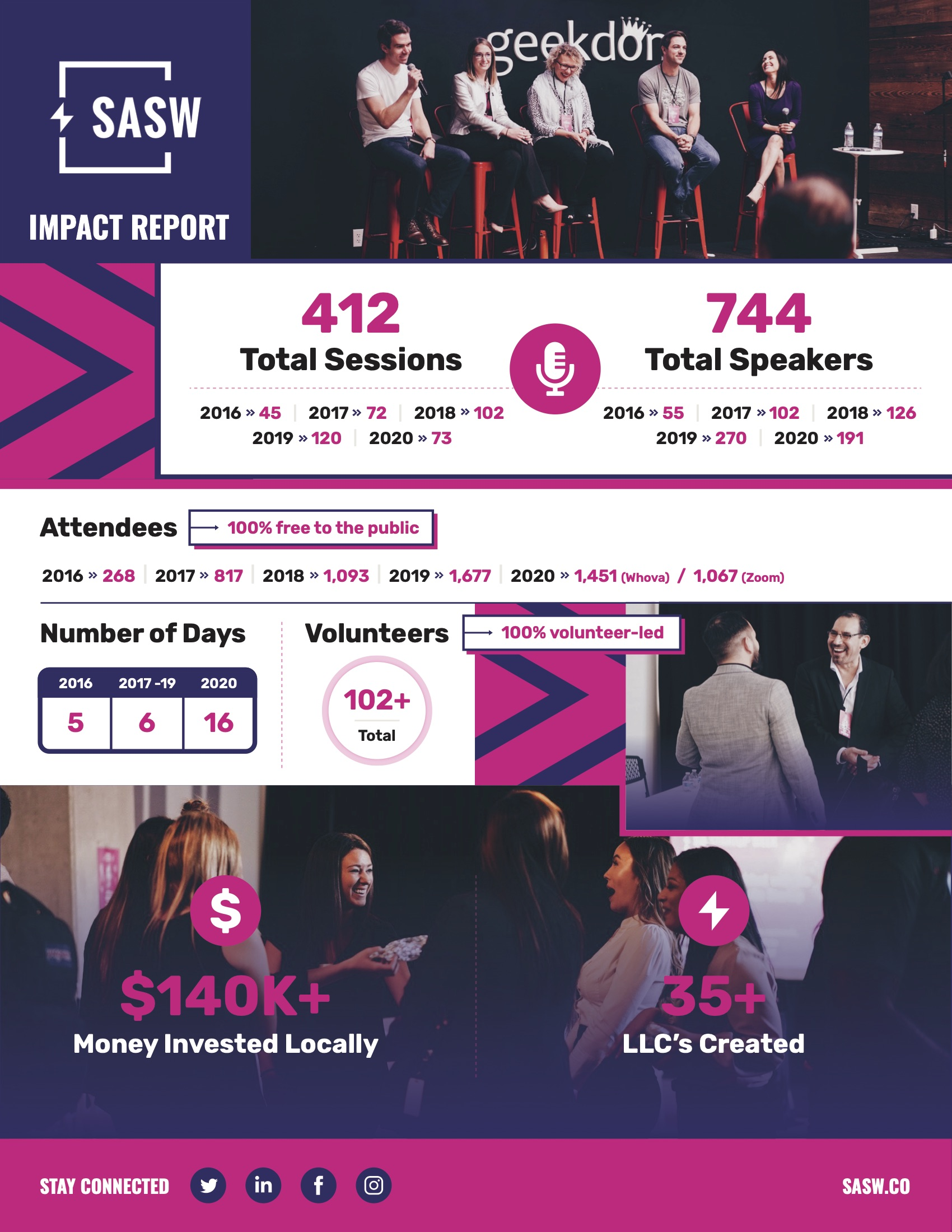 Five Year Impact Report - 2021